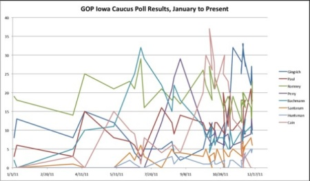 GOP Iowa Caucus Poll Results 2011